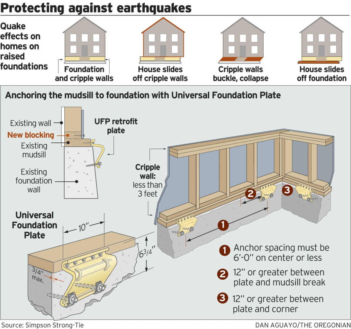 building retrofit diagram. unreinforced masonry buildings emergency  management. earthquake retrofitting foundation bolting cripple wall. how  home seismic retrofits work enhabit. pdf payback period based  prioritization of building. row house revolution ...  a.2002-acura-tl-radio.info. all rights reserved.